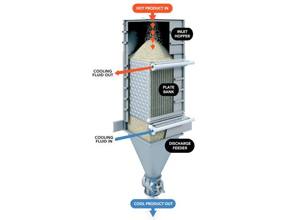 Enfriador de sólidos mediante fluido refrigerante