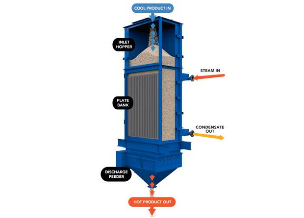 Calentamiento de sólidos mediante agua caliente, vapor, fluido térmico